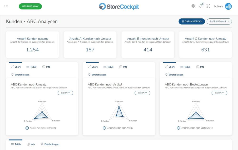 StoreCockpit Dashboard Kundenanalysen