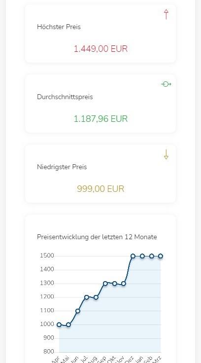 StoreCockpit mobile Ansicht Preisdashboard