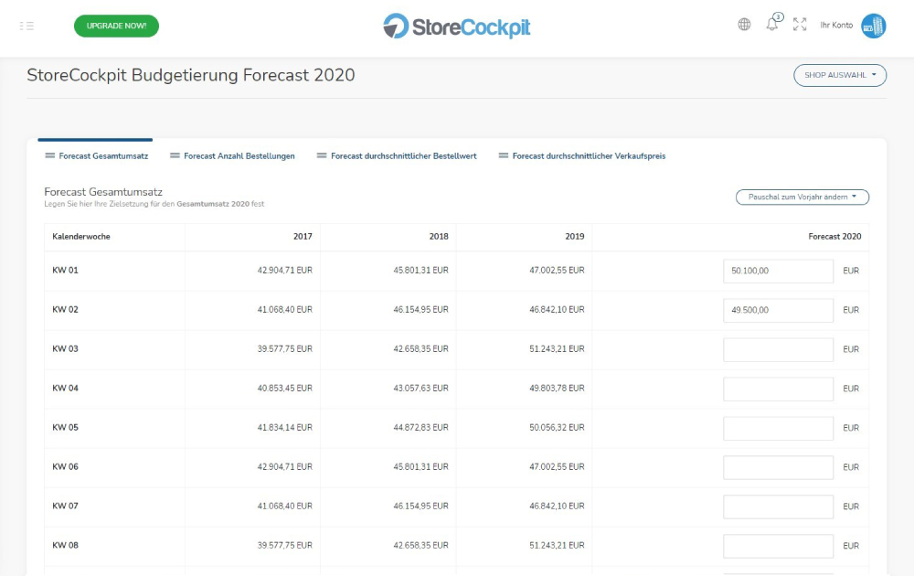 StoreCockpit Budgetierung Forecast